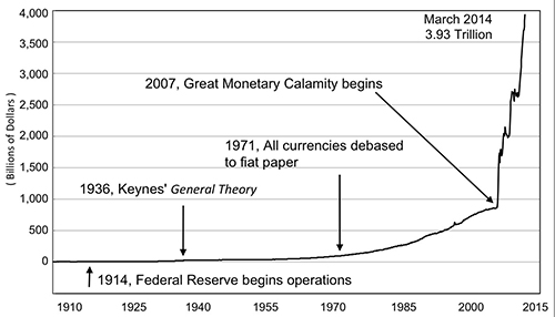 Graphic of Monetary Base of the U.S. Dollar